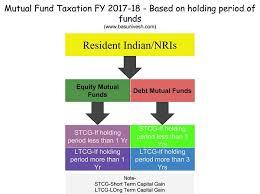 capital gains tax table 2017 mutual fund taxation fy 2017 18 and capital gain tax rates basunivesh