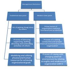 controlling definition management concepts and applications management wikibooks open