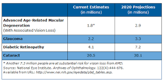 Legally Blind Definition Cdc Burden Of Vision Loss About Vision Health Vision Health