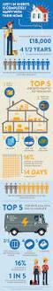 onepoll visual data network veka infographic
