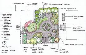 Cottage Designs by Cottage Garden Cottage Garden Planting Plan Little Flower Summer