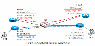 cara membuat vpn ip di mikrotik manual interface vlan mikrotik wiki