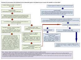 mail absence maladie bureau la gestion des cas d incapacité schéma du processus de gestion