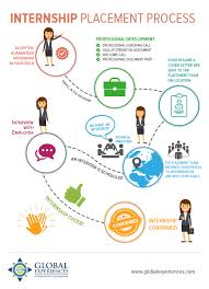 how to find the right internship abroad with infographic