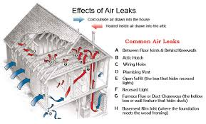 air sealing and insulation can rbc insulation air sealing
