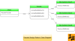 java pattern programs for class 10 facade design pattern in java