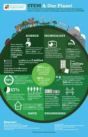 30 best environmental education infographics images on pinterest