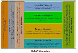 department of defense architecture framework wikipedia