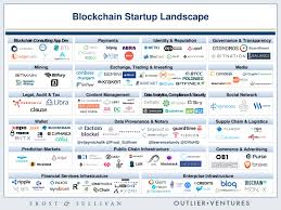 Frost Line Map Frost U0026 Sullivan Identifies The 2017 Global Blockchain Startup Map