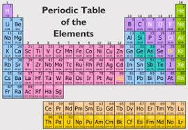 Periodic Table Of Elements 6th Grade Science