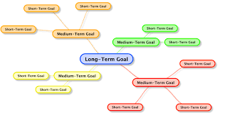 occupational goals examples resumes mind mapping goals setting talent acquisition resume commercial mind mapping goals setting cover letter sample for resume mind map long term goal 3 mind