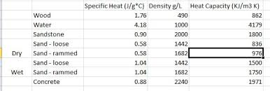Specific Heat Table Physics Of Heat Transfer Of Radiant Tubing Passive Solar Forum At