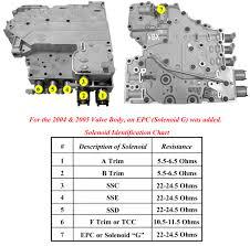 wiring diagram for 4l80e transmission u2013 the wiring diagram