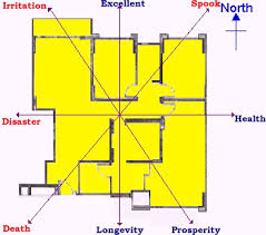 feng shui for home survey your home feng shui at geomancy net
