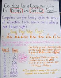 5th grade place value chart x y graph template