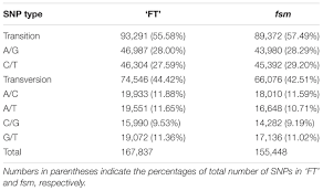 frontiers transcriptome analysis of a female sterile mutant fsm