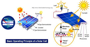 How To Make A Solar Light - how to make simple solar cell working of photovoltaic cell