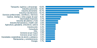 sueldos profesionales en mxico 2016 estudio de tendencias salariales 2017 sh de méxico