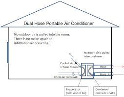 highest efficiency portable ac dual hose portable air conditioner
