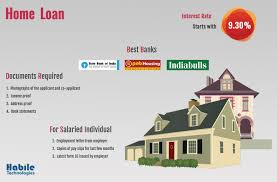 documents required for the most applied loans of india habile