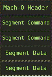 No Symbol Table Is Loaded Use The File Command Parsing Mach O Files Low Level Bits