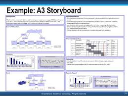 18 dmaic template ppt lean manufacturing tools lean