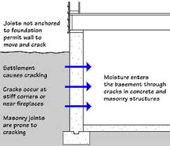 moisture in basements causes and solutions moisture management