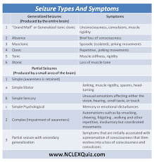 sheet types seizure types symptoms cheat sheet nclex quiz