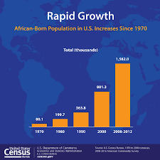 african born population in us roughly doubled every decade since 1970