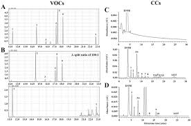 ijerph free full text evaluation of volatile organic compounds