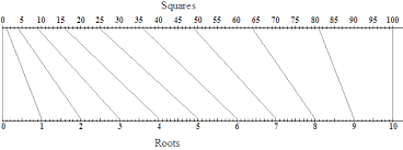 squares and square roots