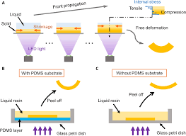 origami by frontal photopolymerization science advances