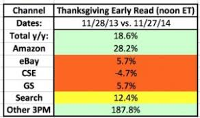 2014 same store sales thanksgiving mid day report