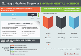 Environmental Scientists And Specialists Bureau Doctorate In Environmental Science Phd In
