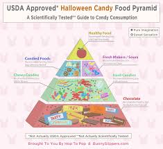 halloween candy png the definitive halloween candy food pyramid a guide to candy