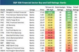 Seeking Ratings S P 500 Buy And Sell Ratings Seeking Alpha
