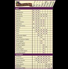Avila Beach Barn Avila Valley Barn San Luis Obispo Ca Seasonal Chart Page