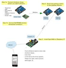 uber home automation w arduino u0026 pi 19 steps with pictures