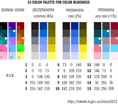 color or colour designing scientific figures for color blind people to make them