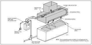 home kitchen exhaust system design imposing kitchen ventilation system design cialisalto com