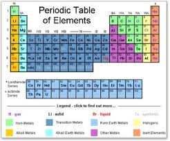 periodic table activities high element project mr sonnenberg s class website