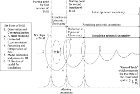 impacts of epistemic uncertainty in operational modal analysis