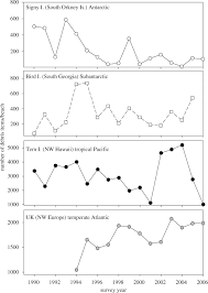 accumulation and fragmentation of plastic debris in global