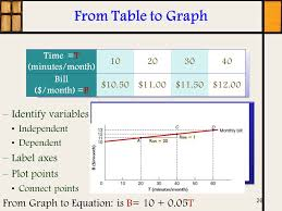 Table To Equation Thinking Like An Economist Ppt Download