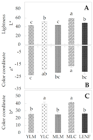 ijms free full text proteomic analysis reveals the leaf color