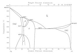 100 kraco radio wiring diagram al ag alloy phase diagram bi