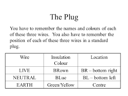 standard grade science electrical safety in the home ppt download