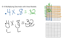 6 4 multiplying decimals with area models math elementary math