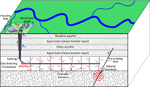 hydraulic fracturing wikipedia