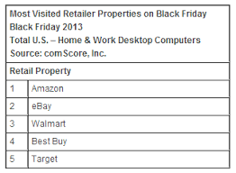 amazon black friday cyber monday laptop deals black friday sales hit 1 2 billion comscore